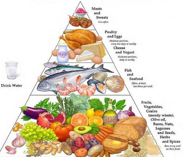 "Alt=""mediterranean dite- food pyramid"""