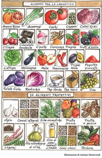 """Alt=vorrei italian smart foods"""""""